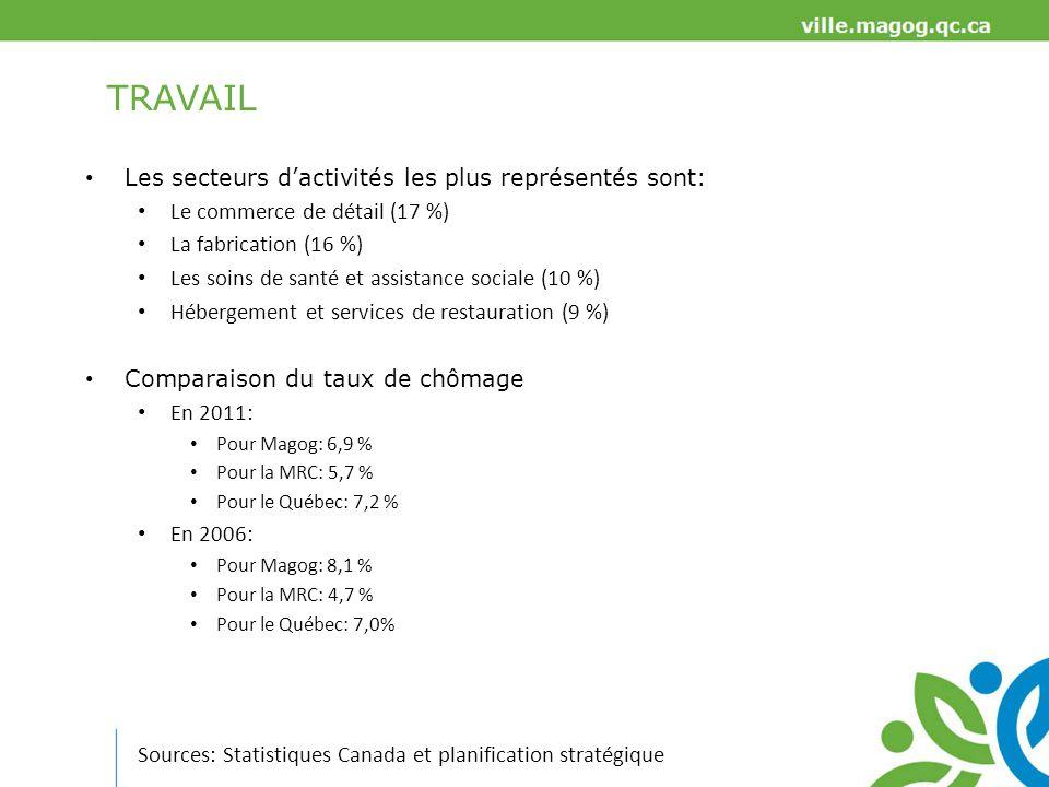 TRAVAIL Les secteurs d'activités les plus représentés sont: