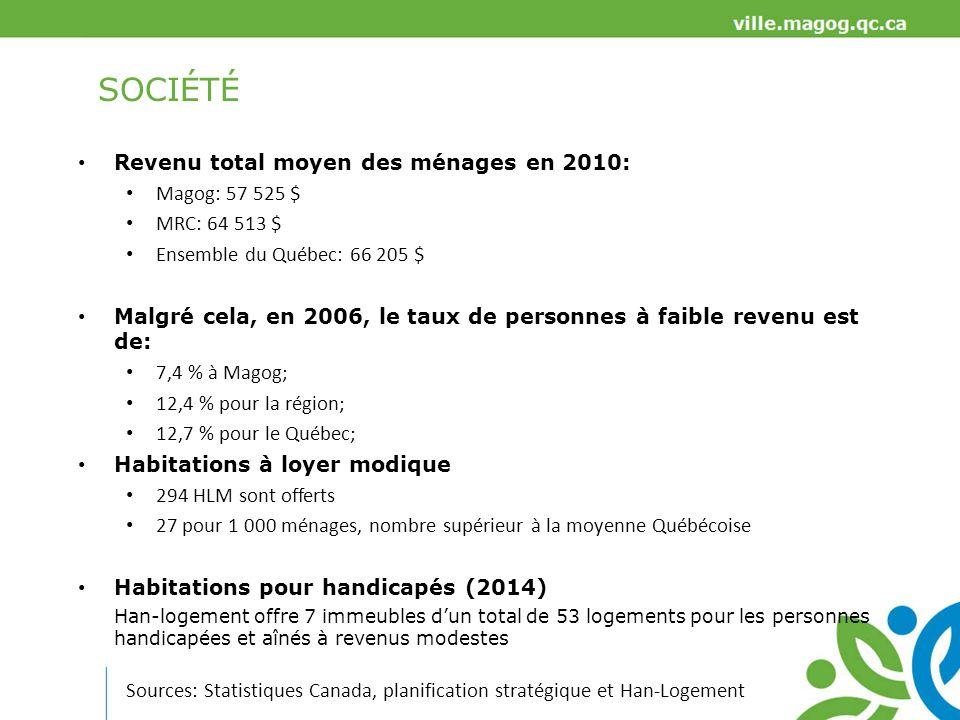 SOCIÉTÉ Revenu total moyen des ménages en 2010: Magog: 57 525 $