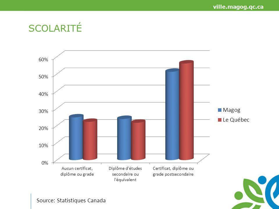 SCOLARITÉ Source: Statistiques Canada