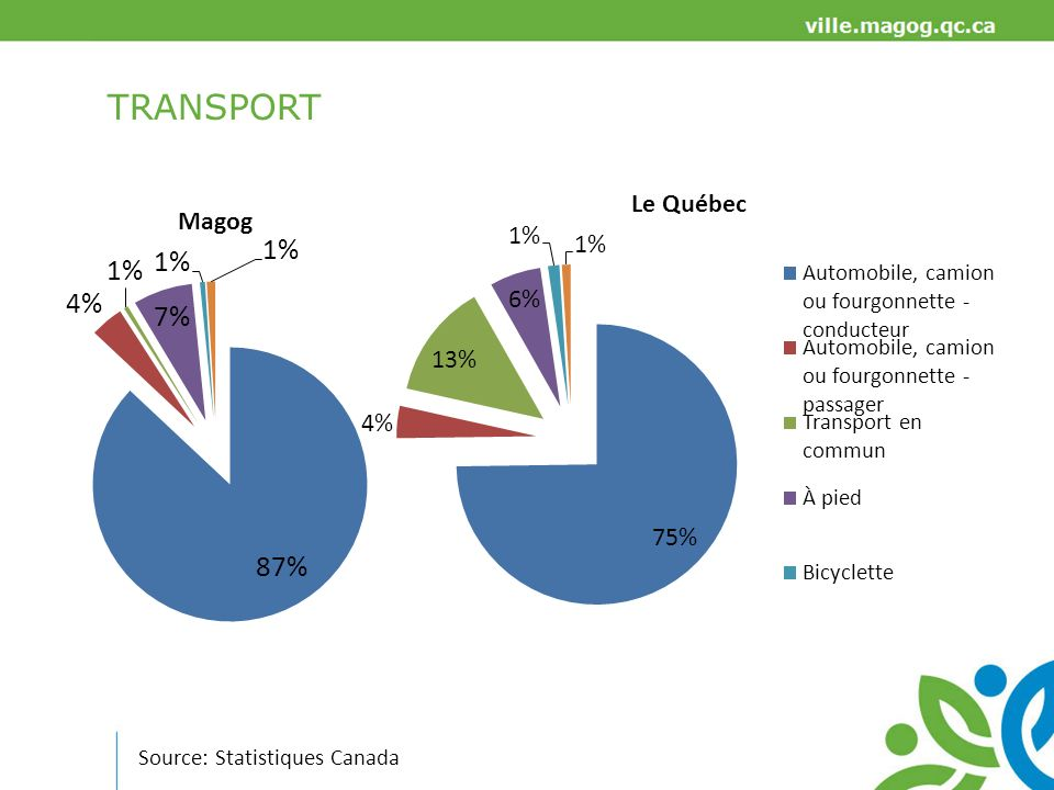 TRANSPORT Source: Statistiques Canada