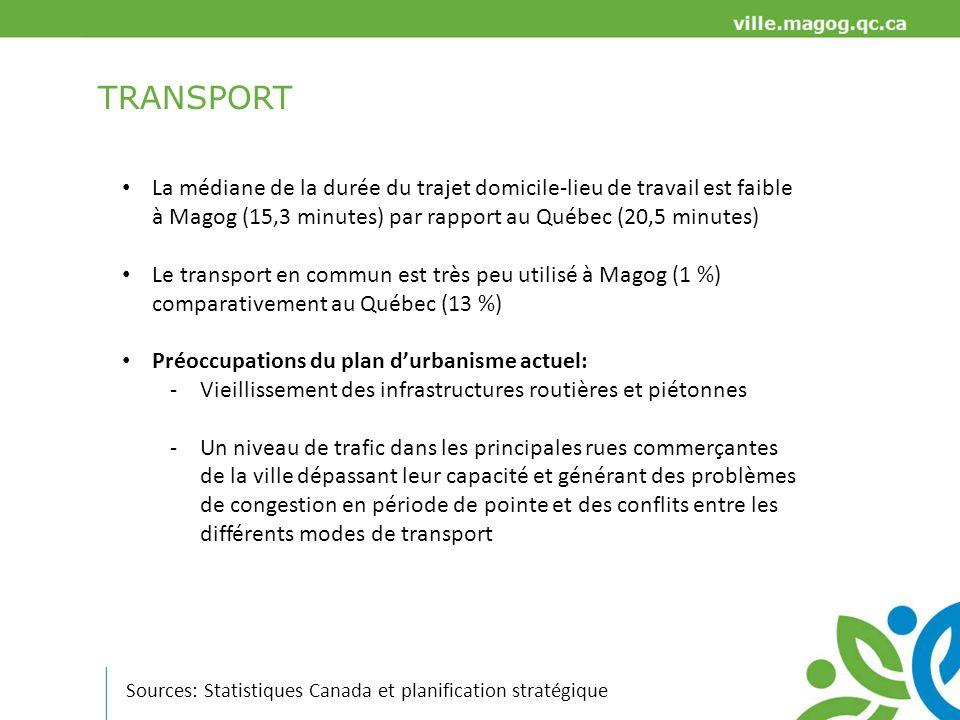 TRANSPORT La médiane de la durée du trajet domicile-lieu de travail est faible à Magog (15,3 minutes) par rapport au Québec (20,5 minutes)