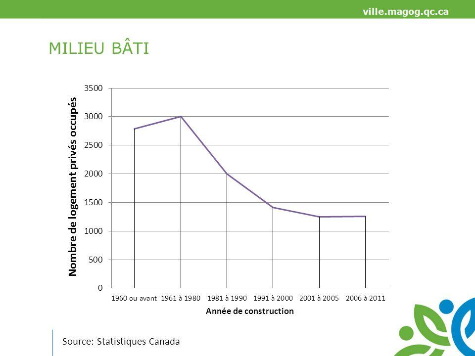 MILIEU BÂTI Source: Statistiques Canada