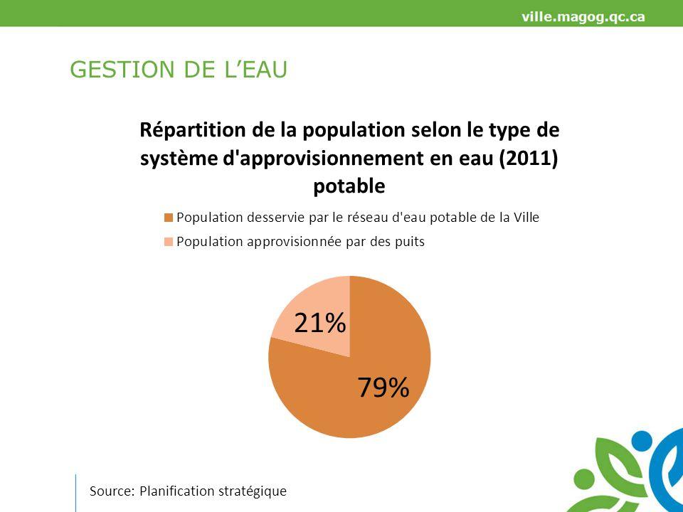 GESTION DE L'EAU Source: Planification stratégique