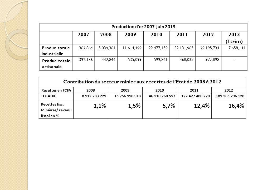 Contribution du secteur minier aux recettes de l'Etat de 2008 à 2012