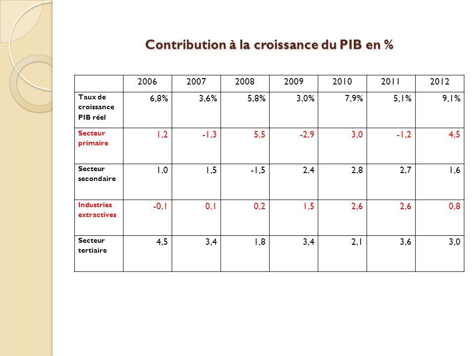 Contribution à la croissance du PIB en %