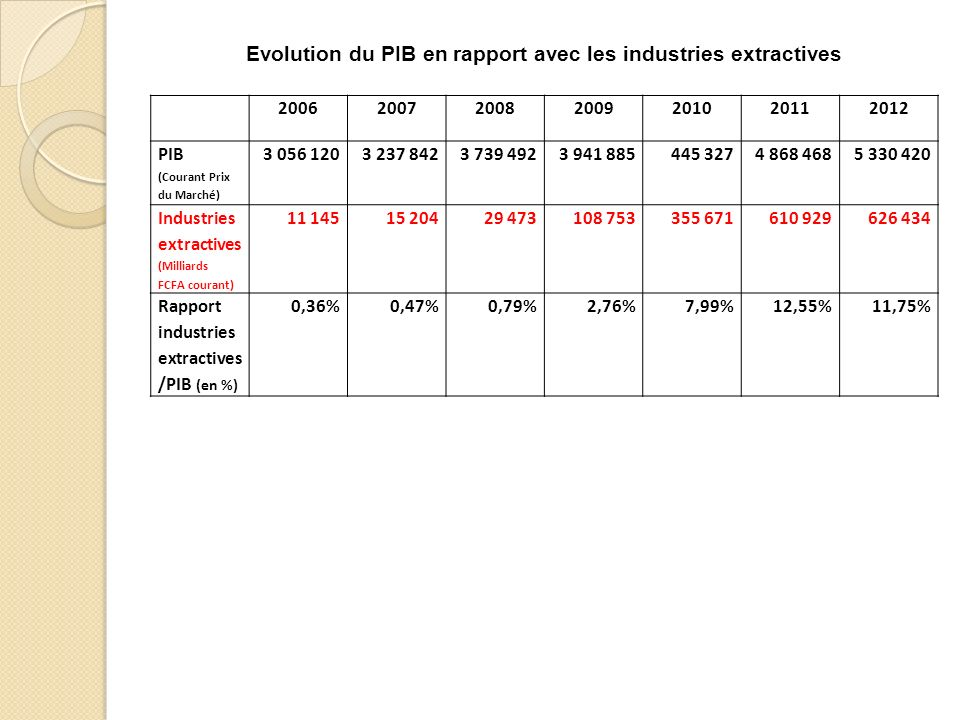 Evolution du PIB en rapport avec les industries extractives