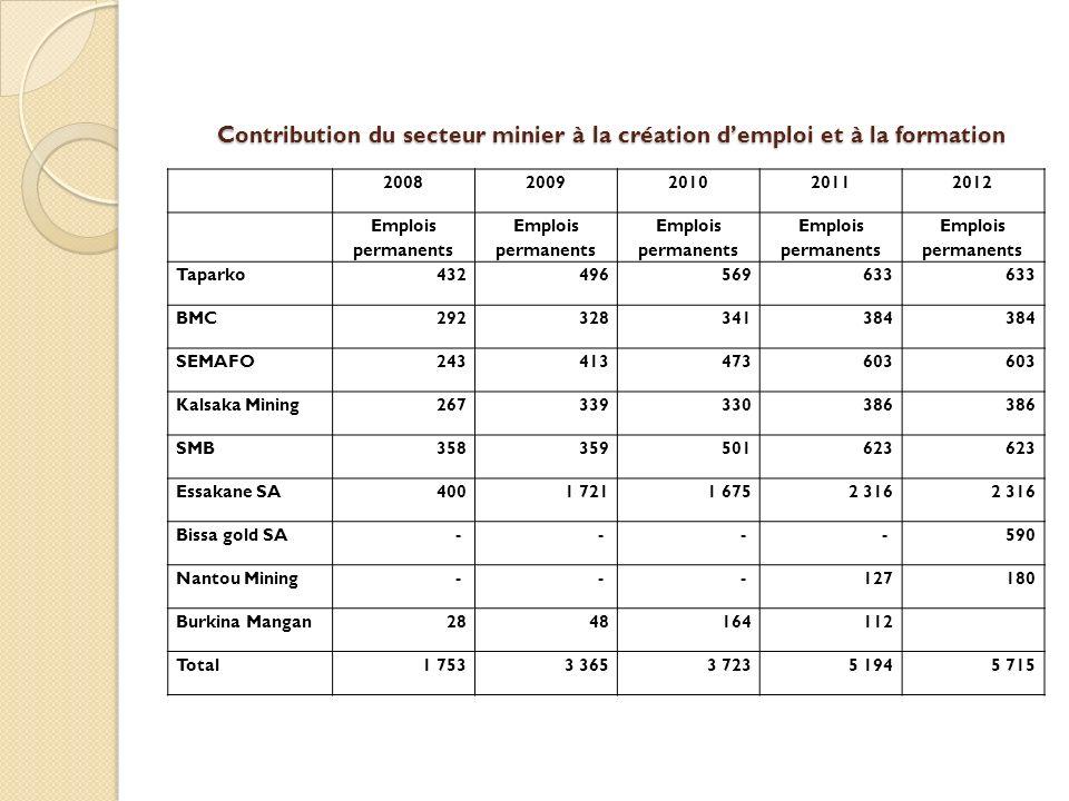 Contribution du secteur minier à la création d'emploi et à la formation