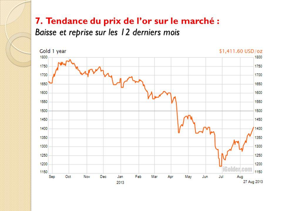 7. Tendance du prix de l'or sur le marché : Baisse et reprise sur les 12 derniers mois
