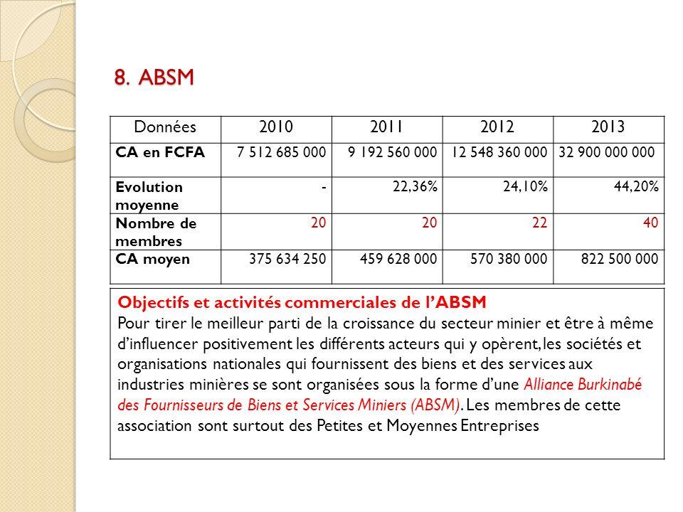 8. ABSM Données. 2010. 2011. 2012. 2013. CA en FCFA. 7 512 685 000. 9 192 560 000. 12 548 360 000.