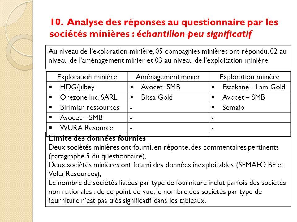 10. Analyse des réponses au questionnaire par les sociétés minières : échantillon peu significatif