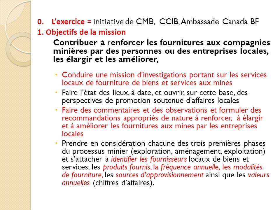 0. L'exercice = initiative de CMB, CCIB, Ambassade Canada BF