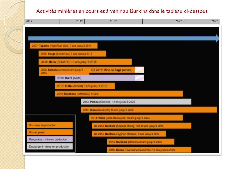 Activités minières en cours et à venir au Burkina dans le tableau ci-dessous