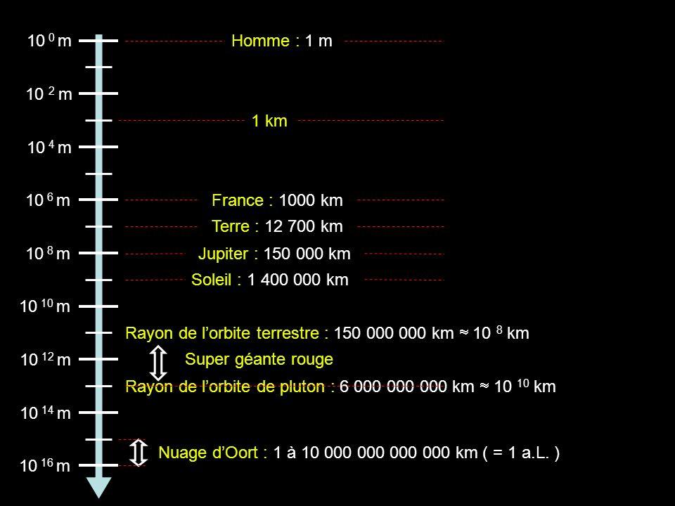 10 0 m Homme : 1 m. 10 2 m. 1 km. 10 4 m. 10 6 m. France : 1000 km. Terre : 12 700 km. 10 8 m.