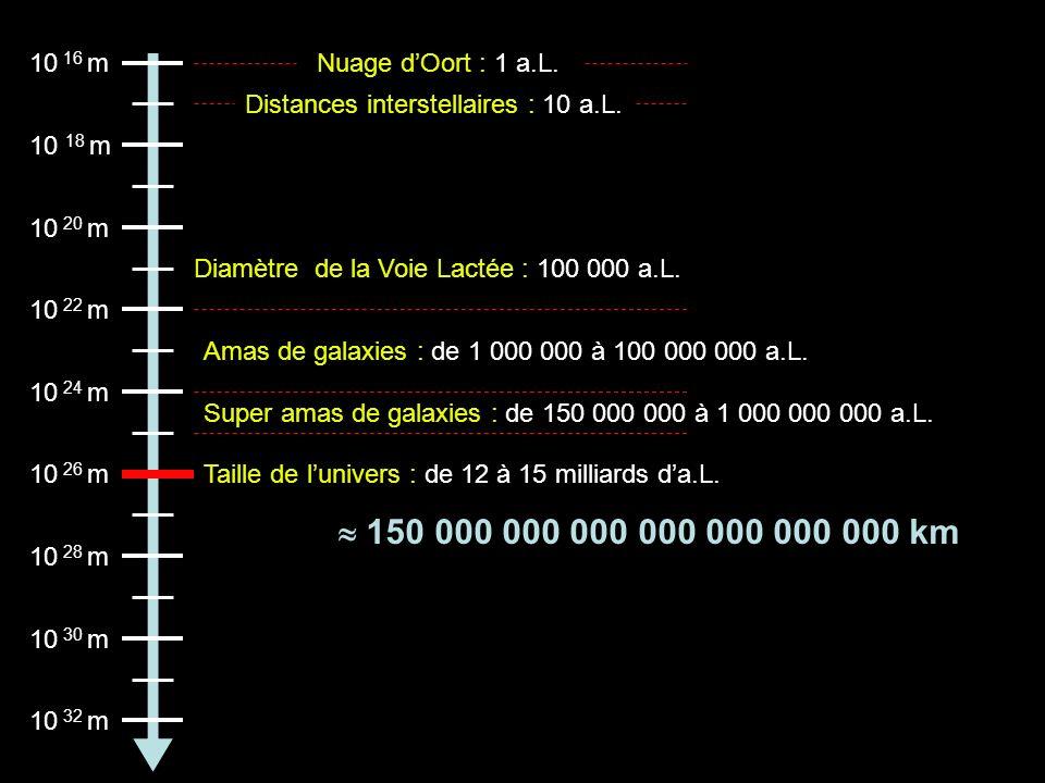 10 16 m Nuage d'Oort : 1 a.L. Distances interstellaires : 10 a.L. 10 18 m. 10 20 m. Diamètre de la Voie Lactée : 100 000 a.L.