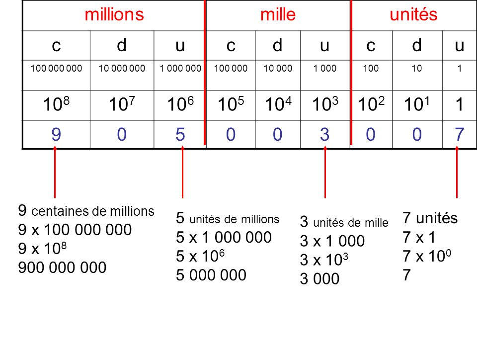 millions mille unités c d u 108 107 106 105 104 103 102 101 9 5 3 7