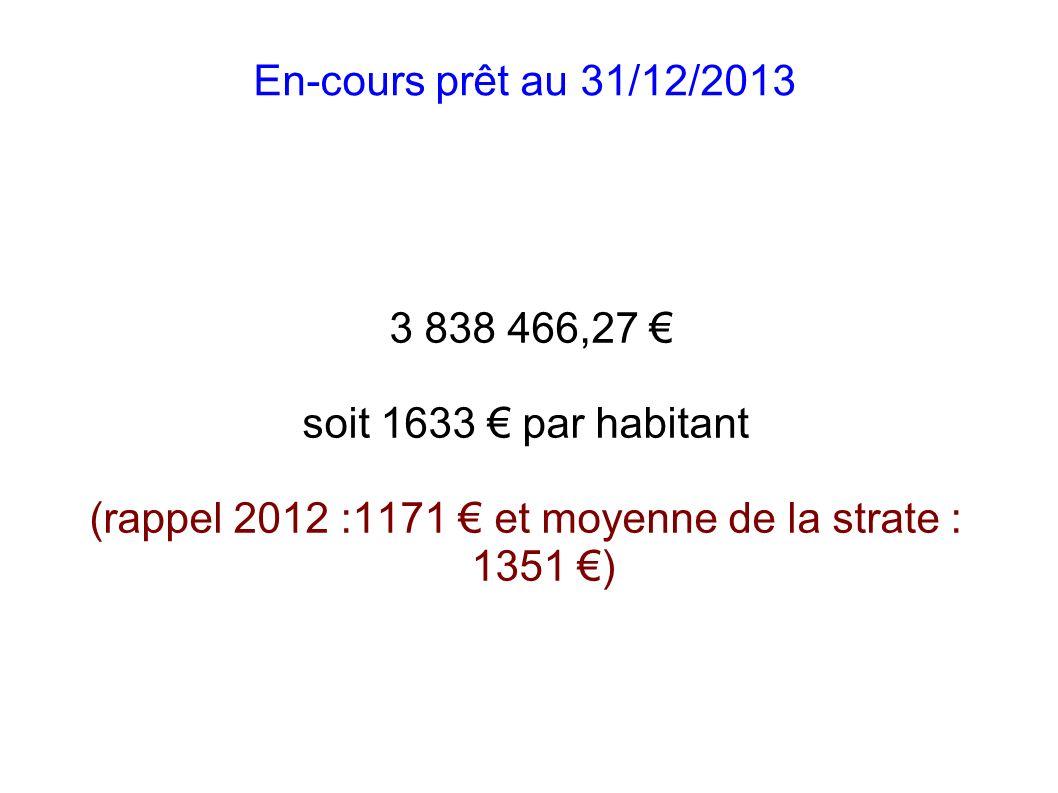 (rappel 2012 :1171 € et moyenne de la strate : 1351 €)