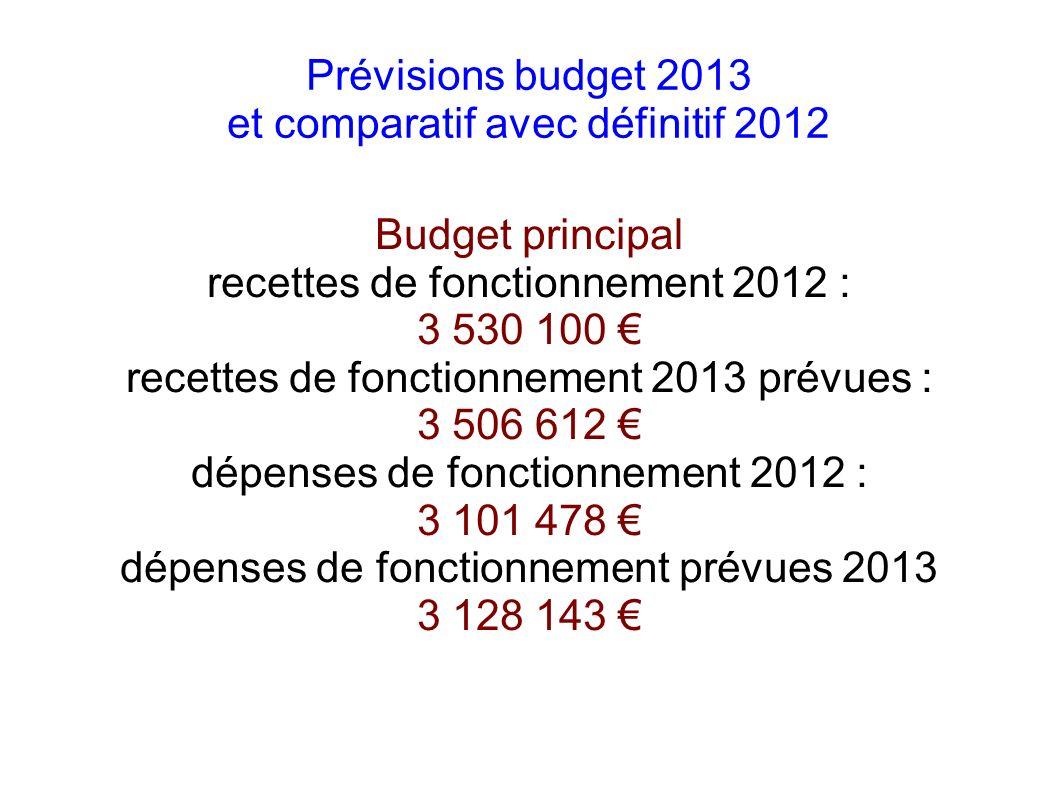 Prévisions budget 2013 et comparatif avec définitif 2012