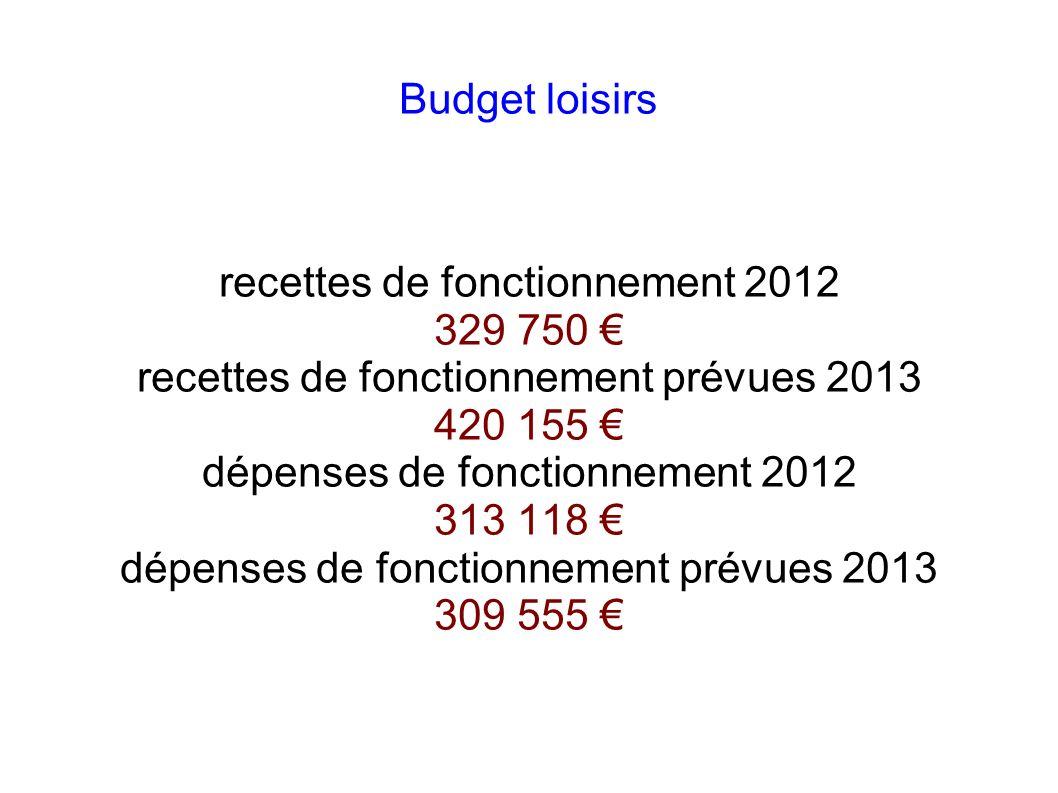 recettes de fonctionnement 2012 329 750 €
