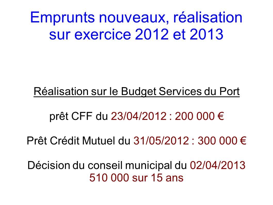 Emprunts nouveaux, réalisation sur exercice 2012 et 2013