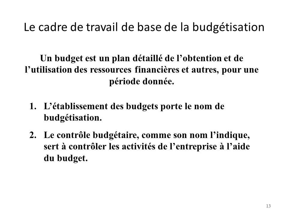 Le cadre de travail de base de la budgétisation