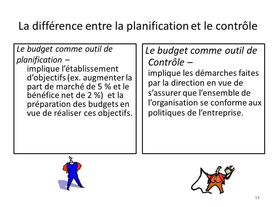 La différence entre la planification et le contrôle