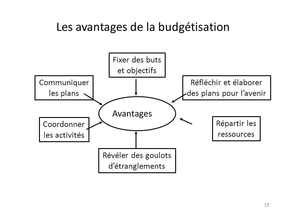 Les avantages de la budgétisation