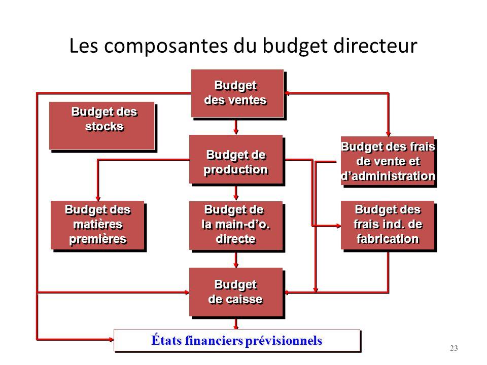 Les composantes du budget directeur