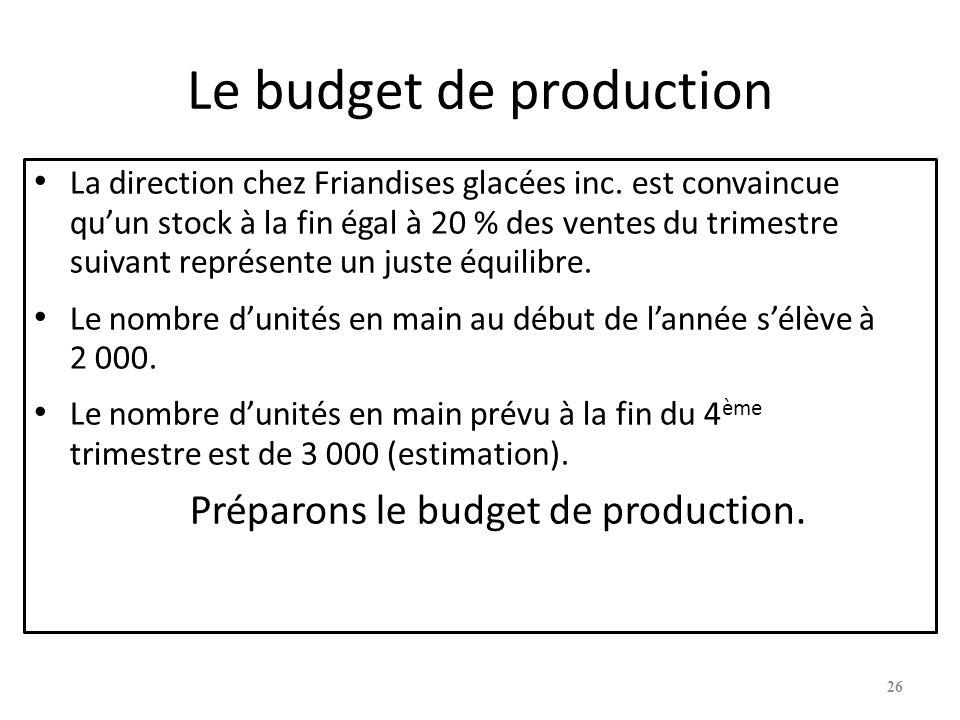 Le budget de production