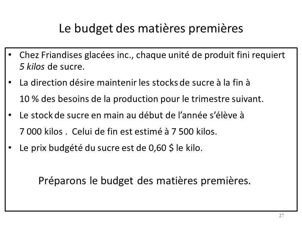 Le budget des matières premières