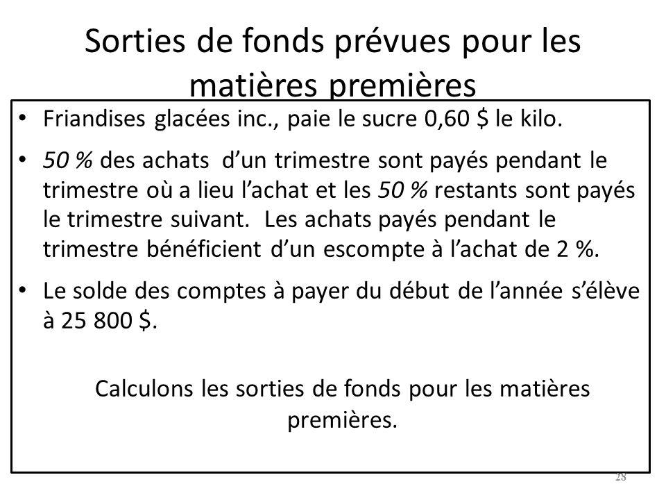 Sorties de fonds prévues pour les matières premières
