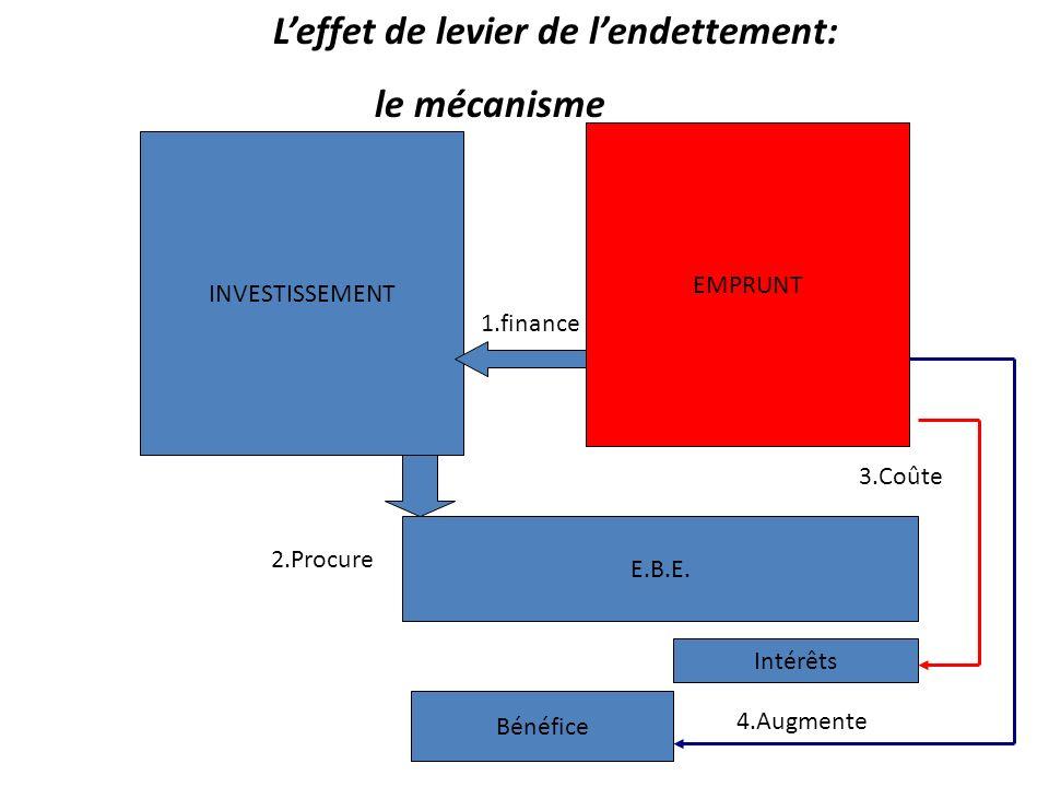 L'effet de levier de l'endettement: le mécanisme