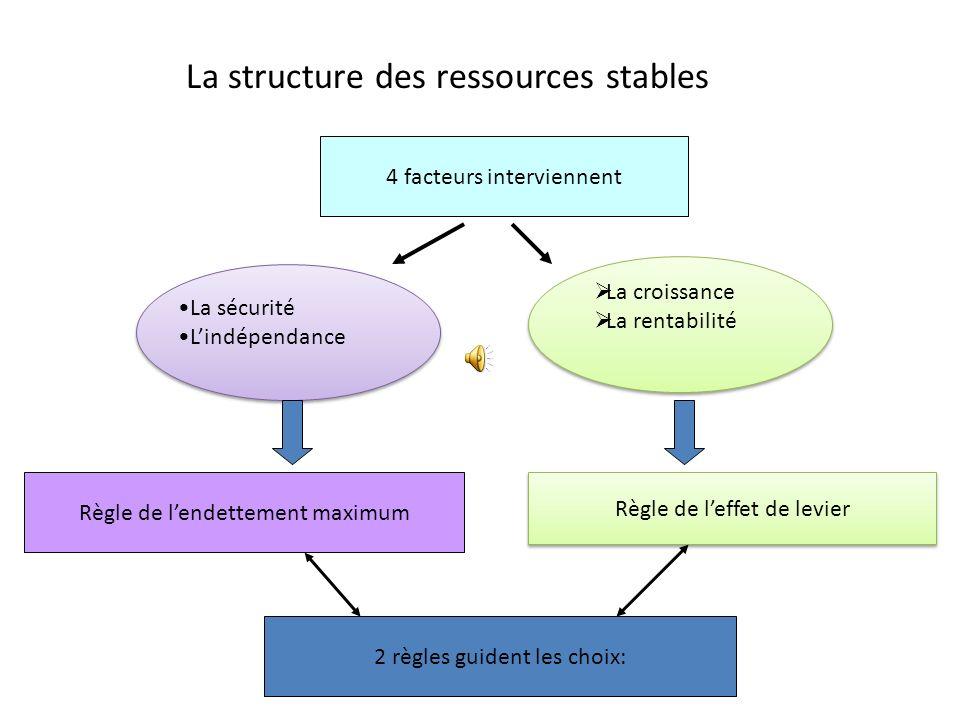 La structure des ressources stables