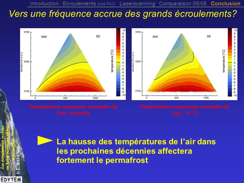Température moyenne annuelle de l'air: +1°C