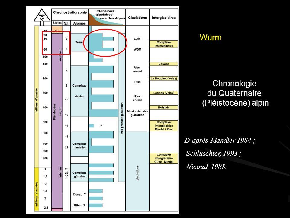 Chronologie du Quaternaire (Pléistocène) alpin