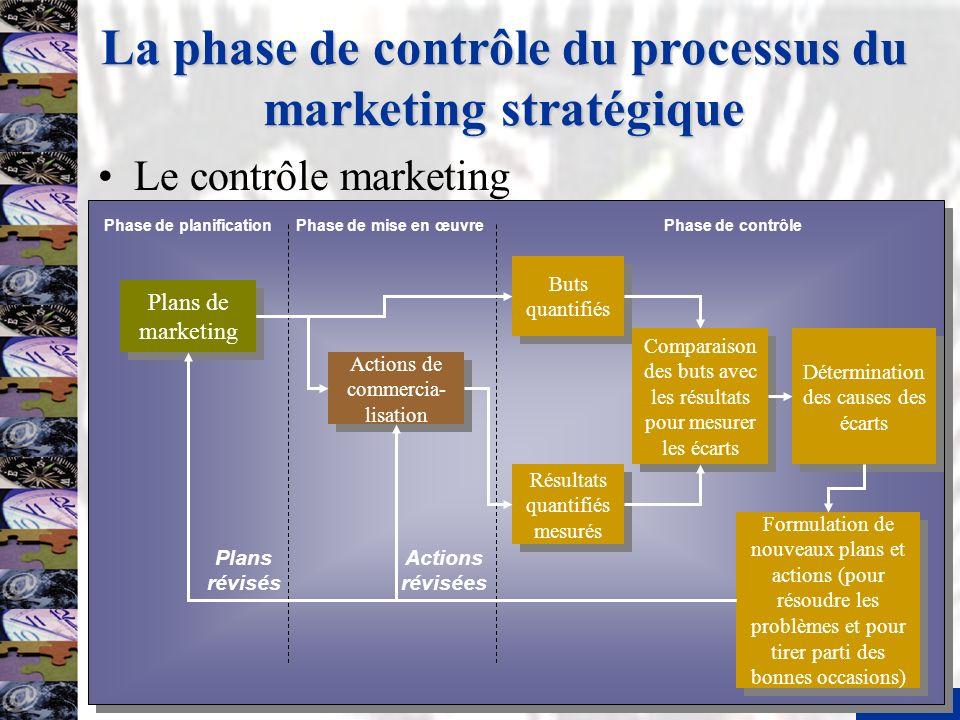 La phase de contrôle du processus du marketing stratégique