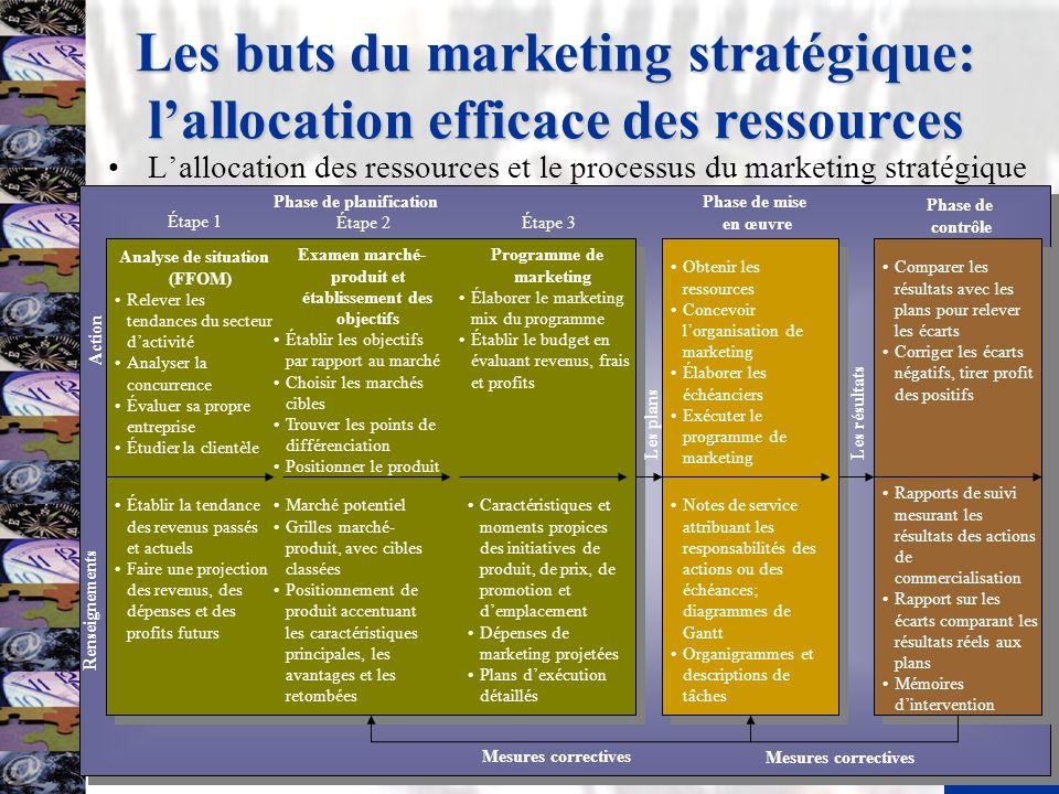 Les buts du marketing stratégique: l'allocation efficace des ressources