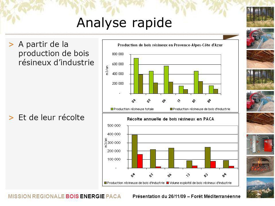Analyse rapide A partir de la production de bois résineux d'industrie