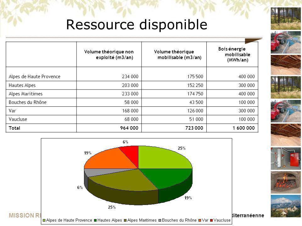 Ressource disponible Volume théorique non exploité (m3/an)