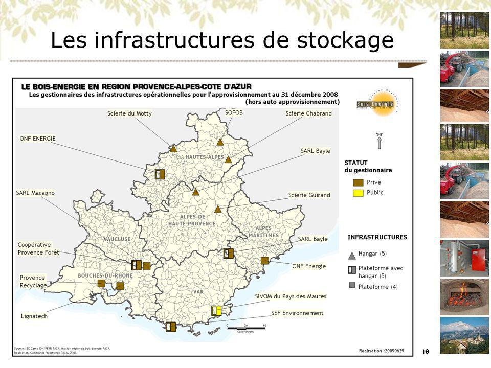 Les infrastructures de stockage