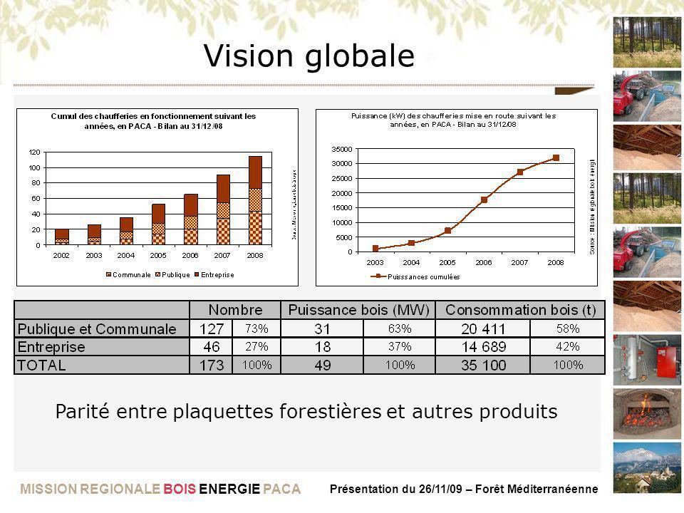 Parité entre plaquettes forestières et autres produits