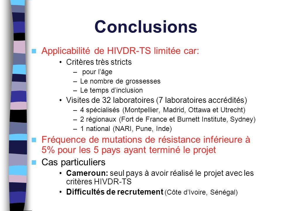 Conclusions Applicabilité de HIVDR-TS limitée car:
