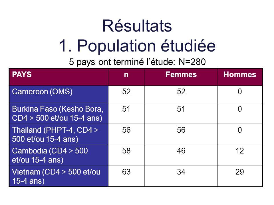 Résultats 1. Population étudiée