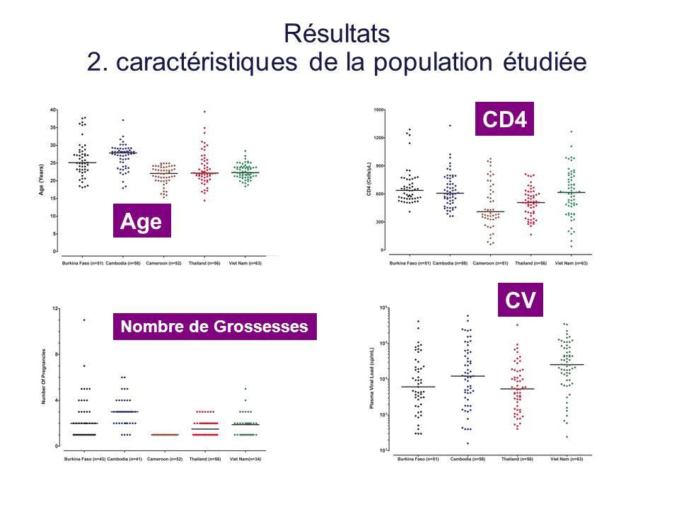 Résultats 2. caractéristiques de la population étudiée