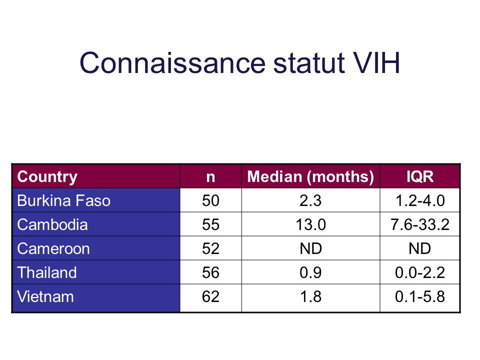 Connaissance statut VIH