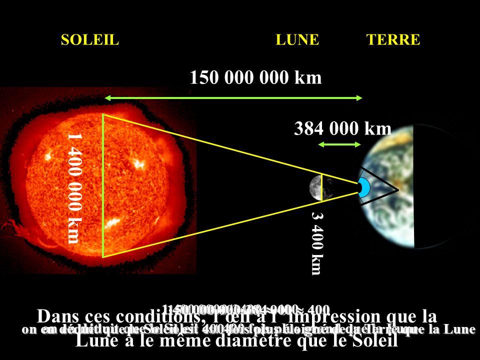 SOLEIL LUNE. TERRE. 150 000 000 km. 1 400 000 km. 384 000 km. 3 400 km. 150 000 000/384 000  400.