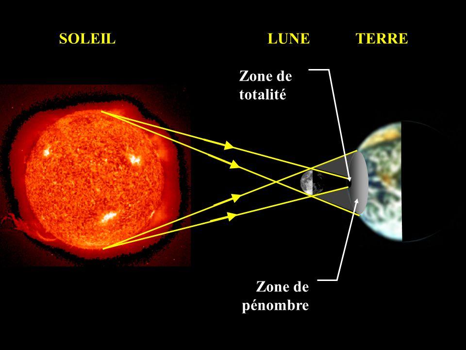 SOLEIL LUNE TERRE Zone de totalité Zone de pénombre