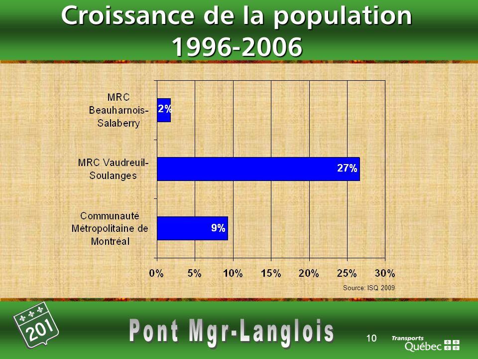 Croissance de la population 1996-2006