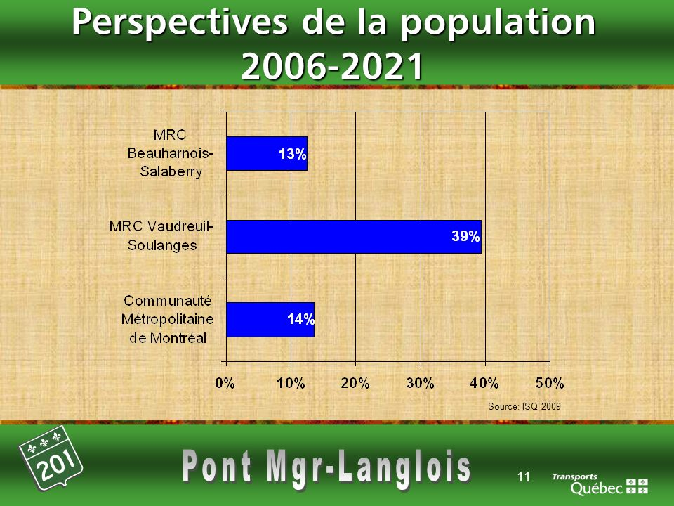 Perspectives de la population 2006-2021