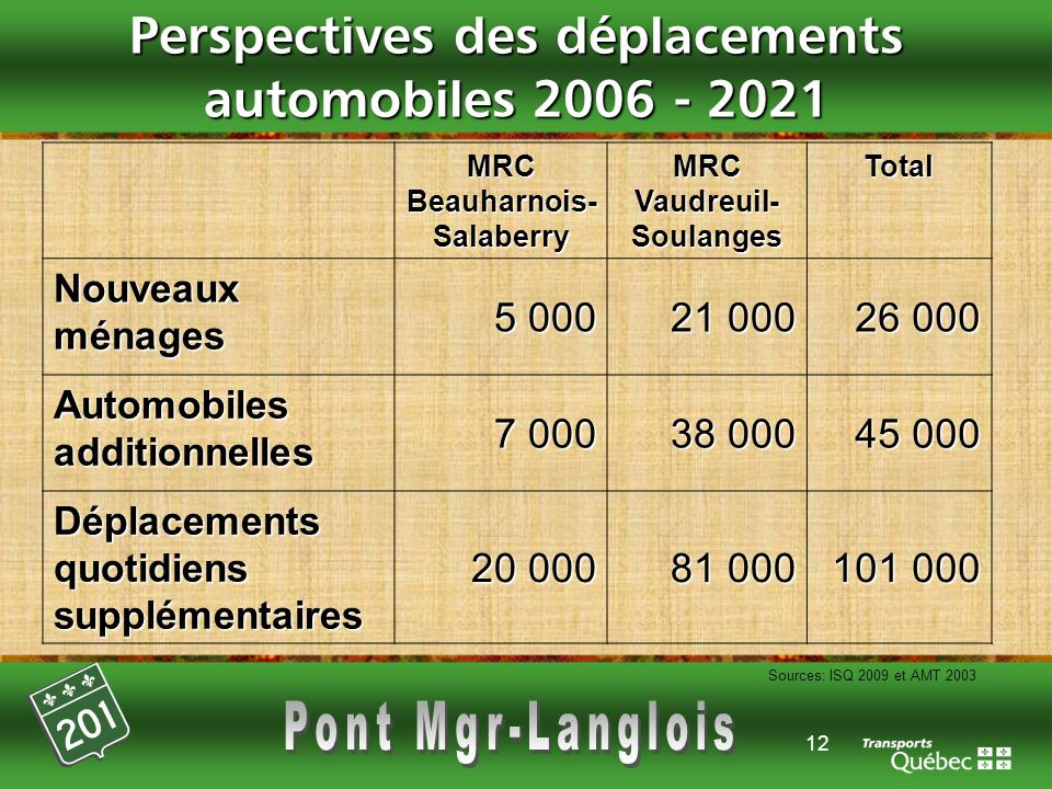 Perspectives des déplacements automobiles 2006 - 2021