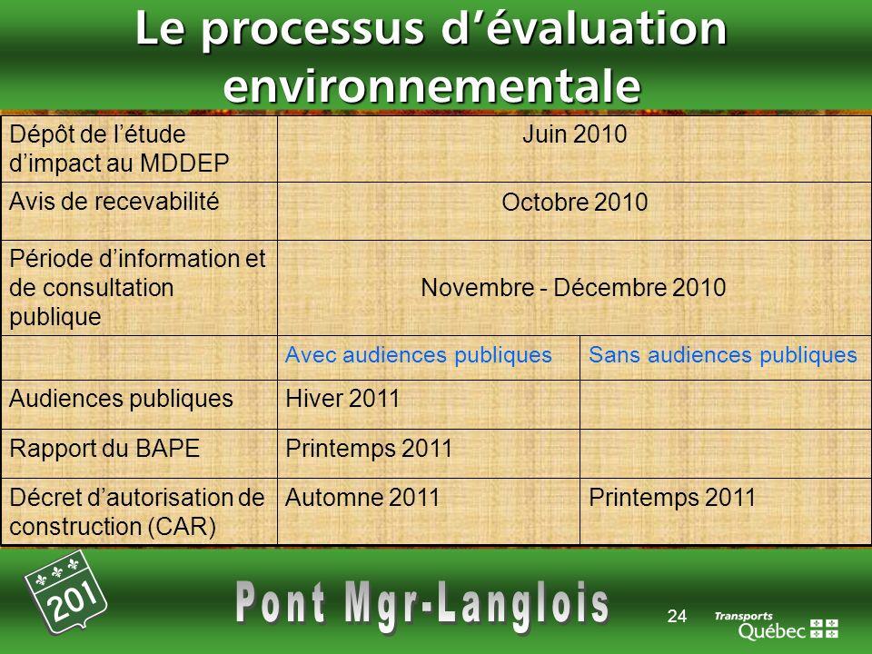 Le processus d'évaluation environnementale
